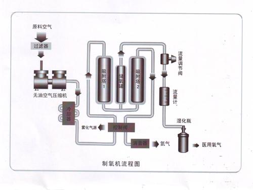 变压吸附(psa)制氧机的工作原理及组成